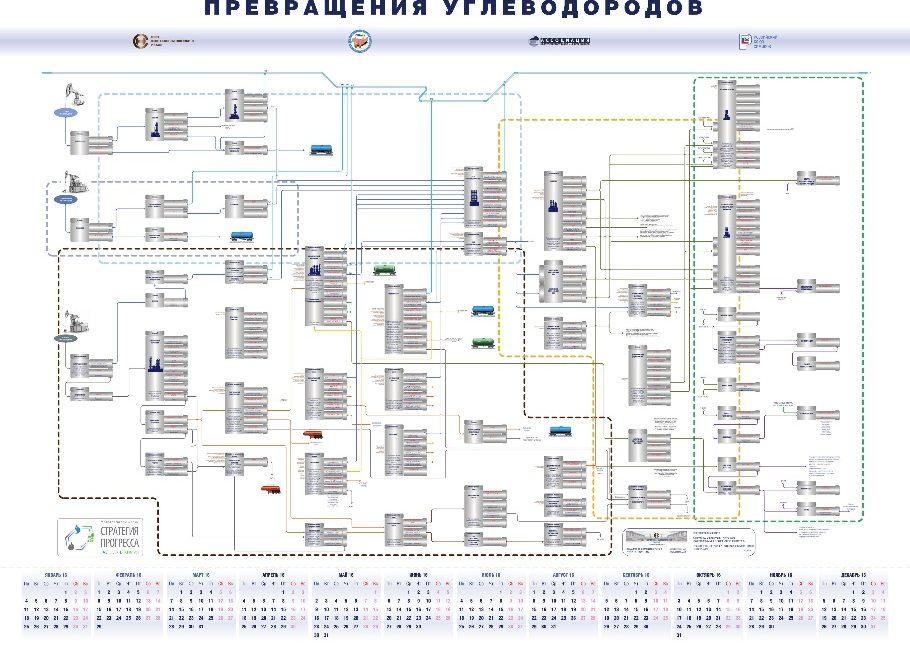 Создание графической схемы «Превращения углеводородов»